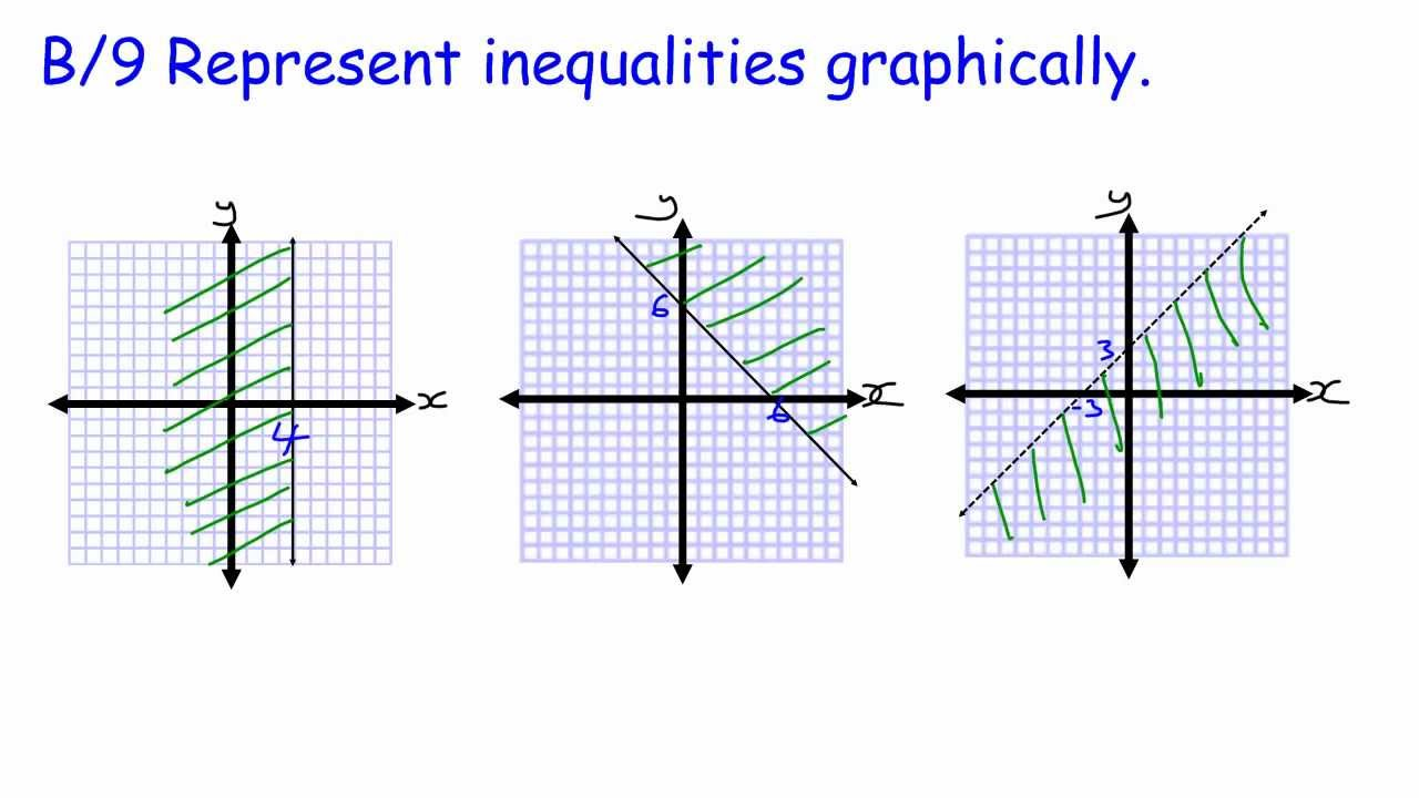 GCSE Core Maths Skills revision B/9 graphing inequalities - YouTube