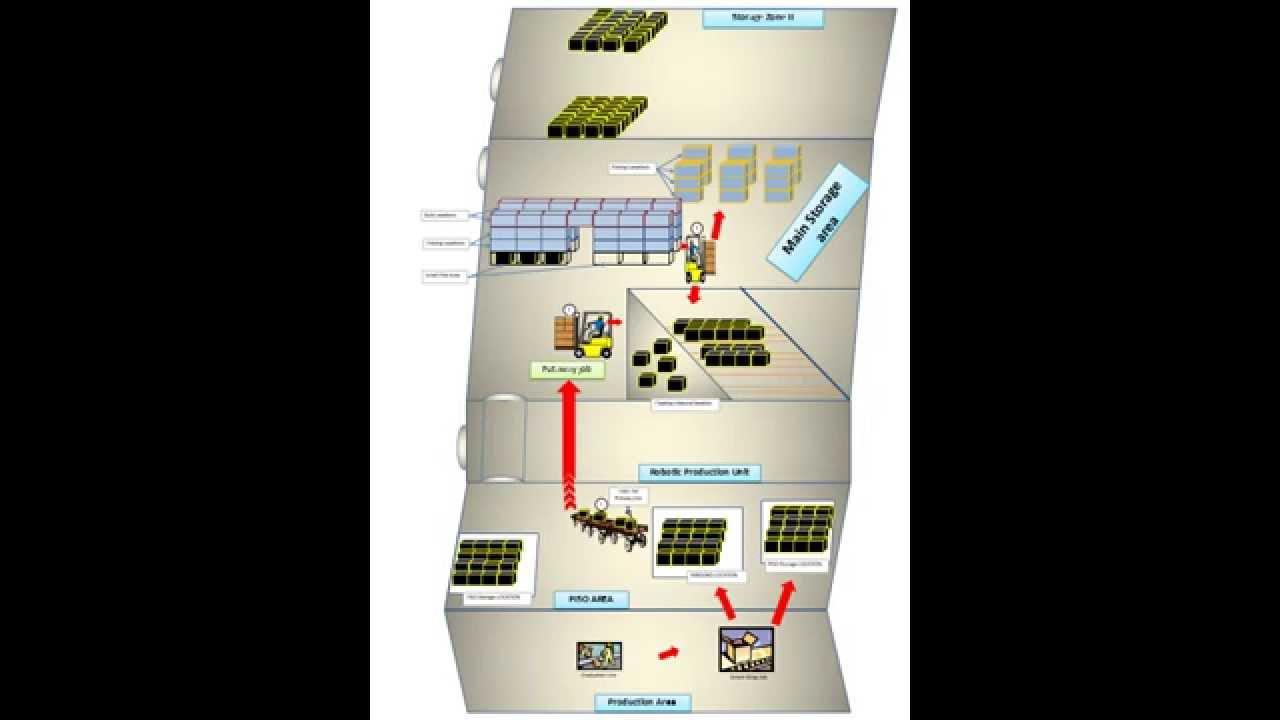 Warehouse workflow