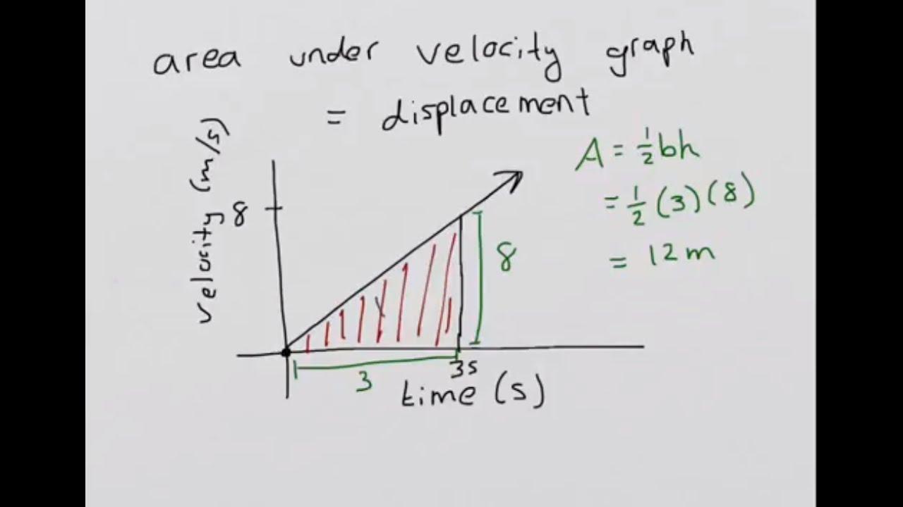 Physics - linear motion formulas - YouTube  Physics - linea...
