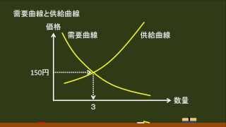 〔政治経済・需要と供給〕 需要曲線と供給曲線をクロスさせる -オンライン無料塾「ターンナップ」-