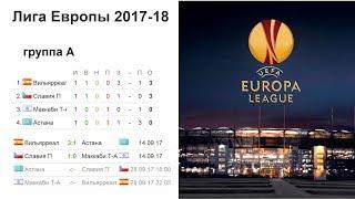 Футбол. Лига Европы 2017/2018. Результаты 2 тура¸ турнирные таблицы и расписание.