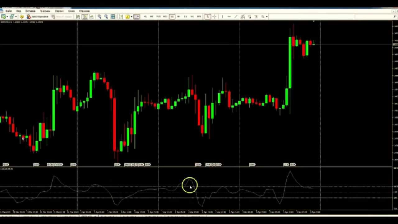 Cci индикатор стратегии бинарные опционы forex от 10$