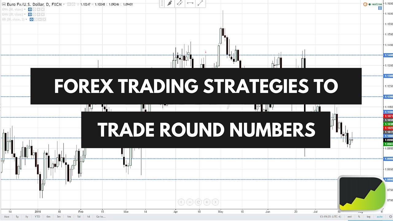 Powerful forex strategy