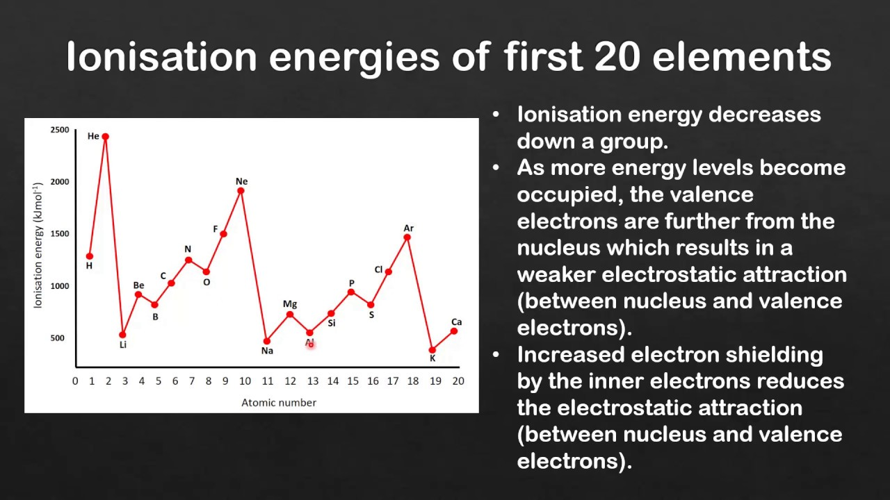Across a period in the periodic table ionization energy generally a period on the periodic table image collections periodic table 32 exceptions to the trend in gamestrikefo Choice Image