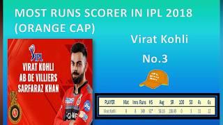vivo ipl 2018 top 10 batsman  ! most runs in ipl 2018
