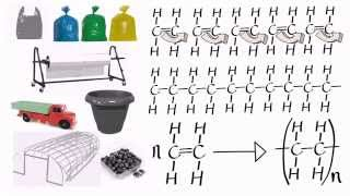 Organic Addition Polymers 1. Polythene, PVC and others