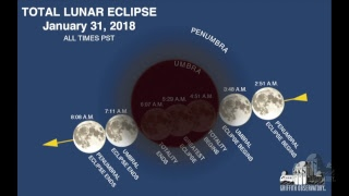 Total Lunar Eclipse January 31, 2018