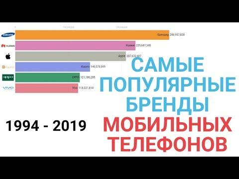 Топ самые популярные бренды мобильных телефонов 1994 - 2019