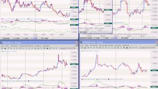 Forex Trading Using Weekly Chart Price Action