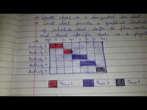 Gantt chart - easy explanation