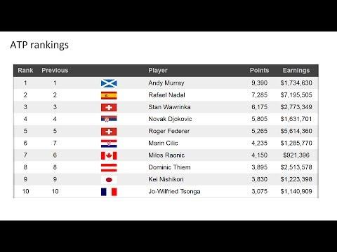 Обновленный рейтинг лучших теннисистов и теннисисток ATP и WTA. Новости тенниса