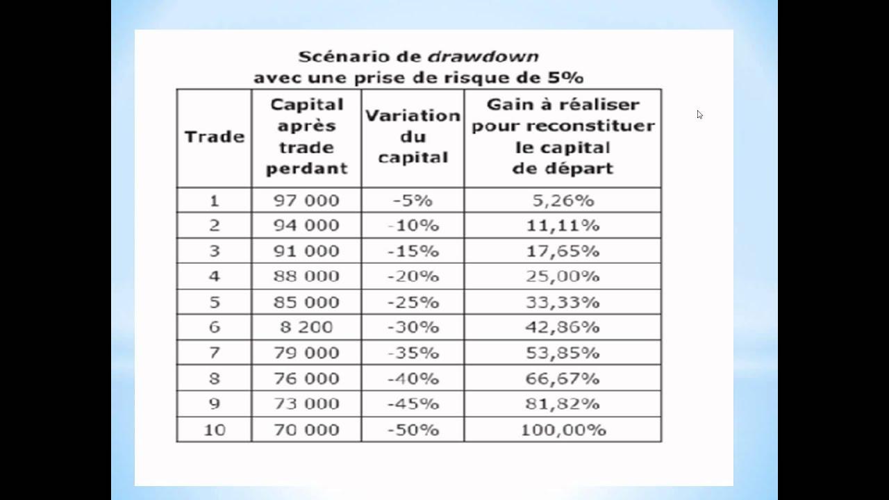 Le Forex (en anglais Foreign exchange market) ou marché des changes est le marché sur lequel les devises dites convertibles (paire de devises) sont échangées l'une contre l'autre à des taux de change qui varient en permanence.