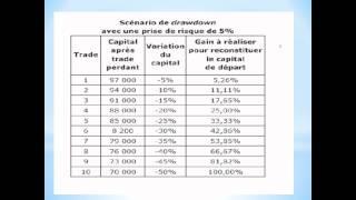 Money Management en trading