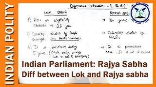 Rajya Sabha : The Parliament of India | Indian legislature | Indian Polity | SSC CGL