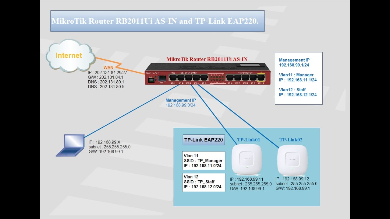 How to configure SSIDs and Vlans on TP Link EAP220 #02