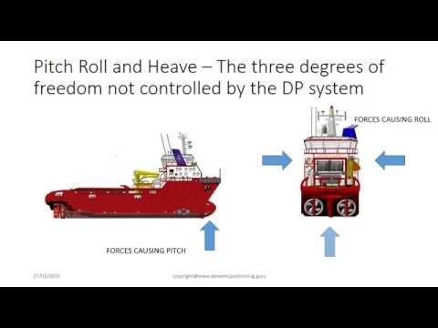 The 6 Degrees of Freedom in Dynamic Positioning