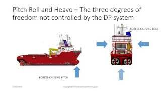 Baixar The 6 Degrees of Freedom in Dynamic Positioning