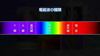 体感型実験装置群「光」11/15 光の科学3 電磁波について
