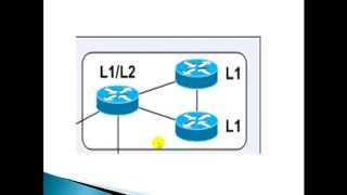 CCIE Routing & Switching V5:ISIS Introduction- Levels Types