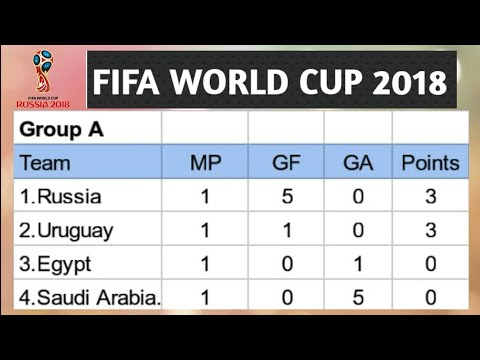 fifa world cup point table