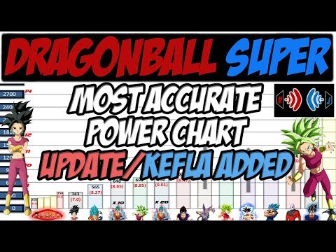 MOST ACCURATE POWER CHART - HUGE UPDATES - KEFLA SCALED - DRAGONBALL SUPER