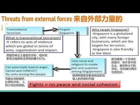 Lesson 8: Bonding Singapore Part 2