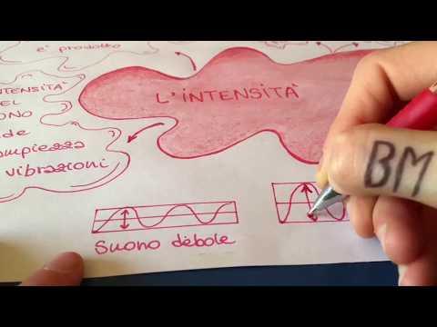 Le Caratteristiche dei Suoni 3 - L'INTENSITÀ - Educazione Musicale Junior