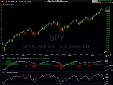 SPY MACD Sell Signals