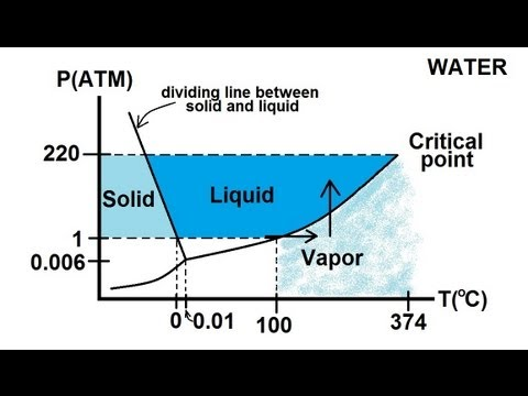 Physics thermodynamics 6 of 8 triple phase diagram for water physics thermodynamics 6 of 8 triple phase diagram for water youtube ccuart