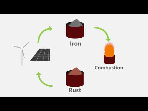 Iron powder as sustainable energy carrier. NWO Open Mind application