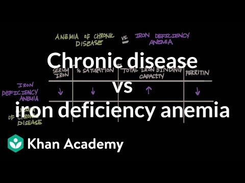 Chronic disease vs iron deficiency anemia | Hematologic System Diseases | NCLEX-RN | Khan Academy