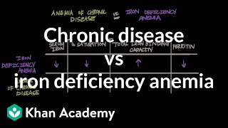 Chronic disease vs iron deficiency anemia