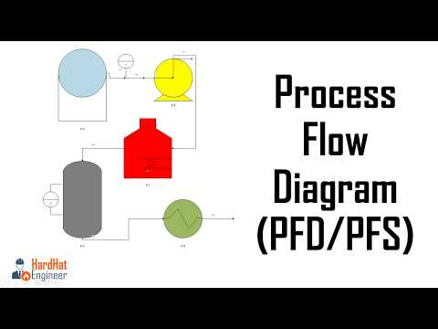 How To Read Process Flow Diagrams (PFDs/PFS) - A Complete Tutorial