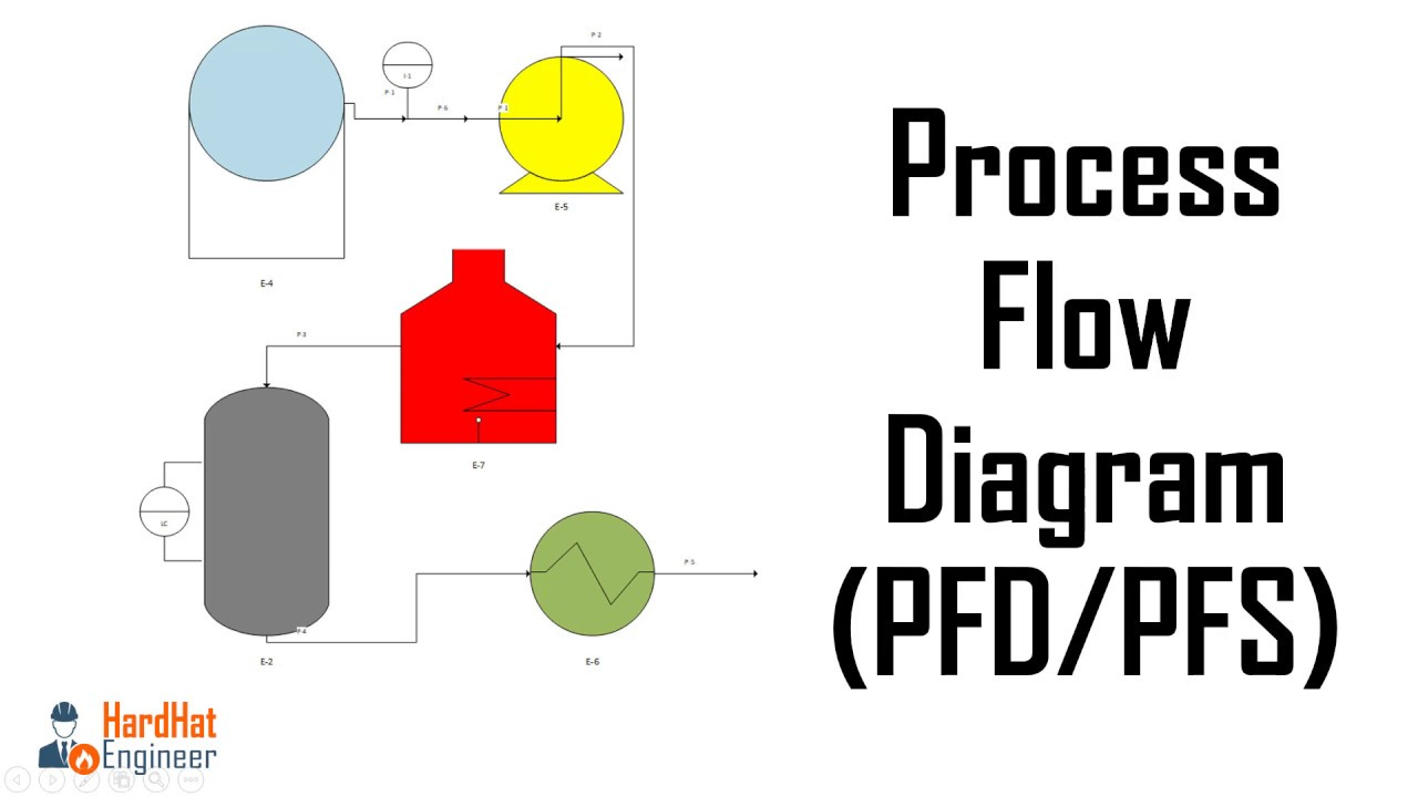 hight resolution of how to read process flow diagrams pfds pfs a complete tutorial