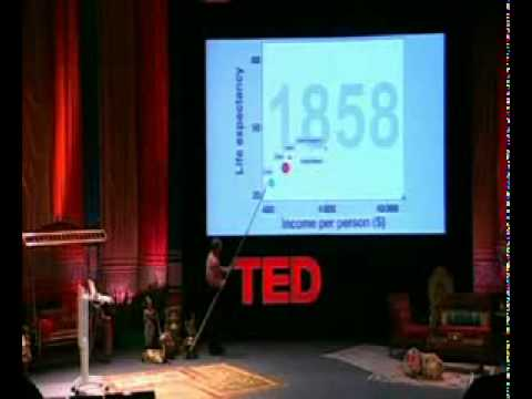 How and When India will be Superpower? Hans Rosling's TED Show 'Asia's rise' - PART 1