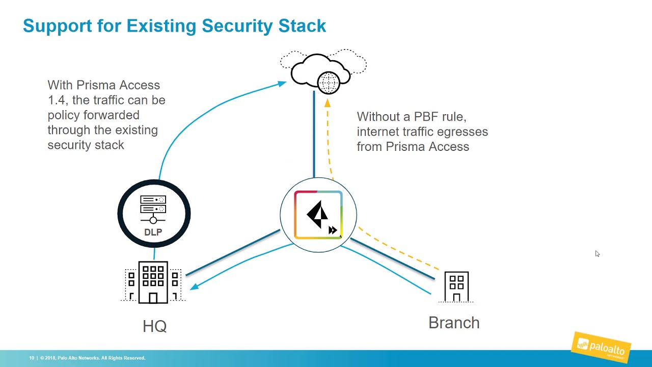 NEW Prisma Access 1 4 Updates   Palo Alto Networks