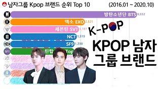 남자 아이돌 그룹 브랜드 순위 Top 10 [BTS, EXO, NCT, SF9] Kpop Boy Group …
