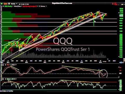 QQQ & US Equity Market Analysis