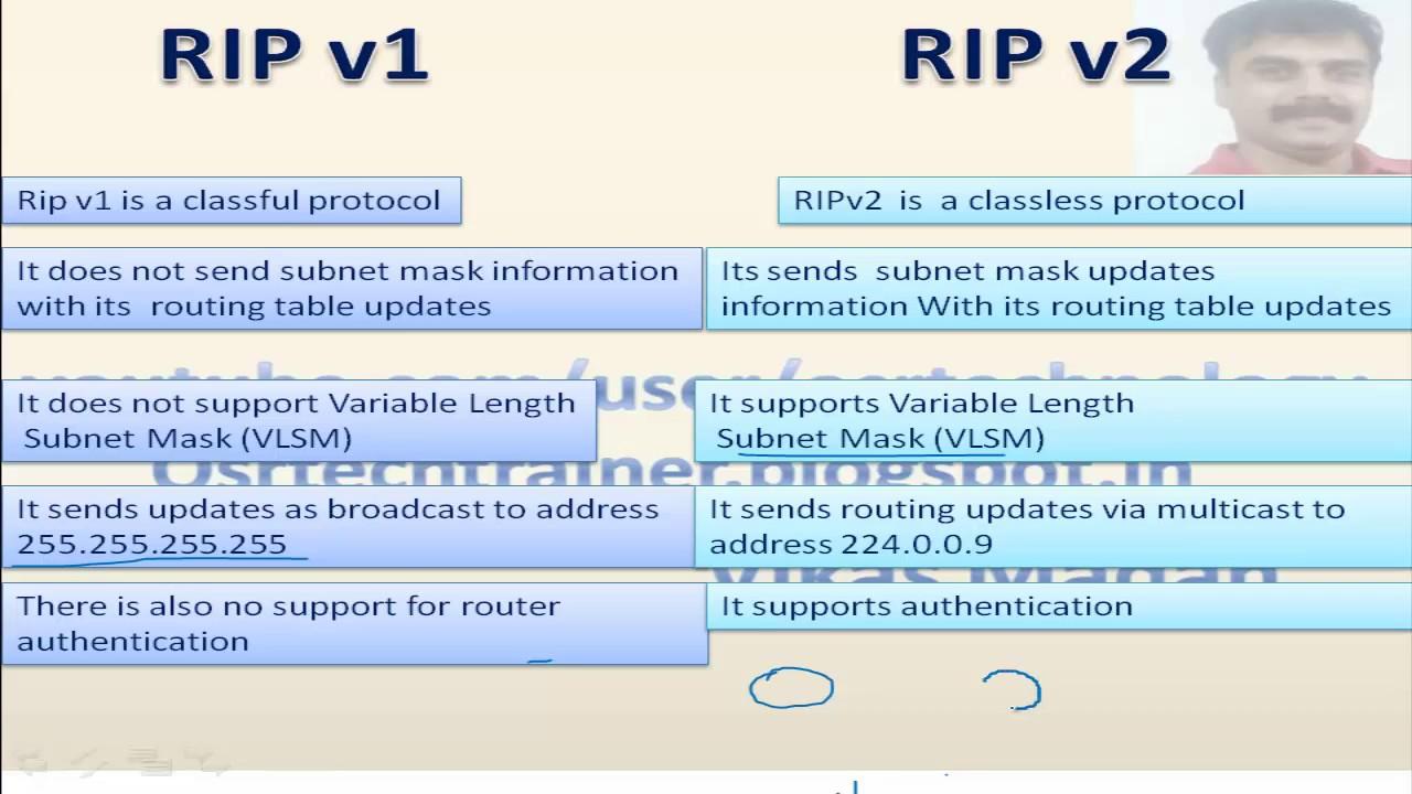 RIPV1 AND RIPV2 DOWNLOAD