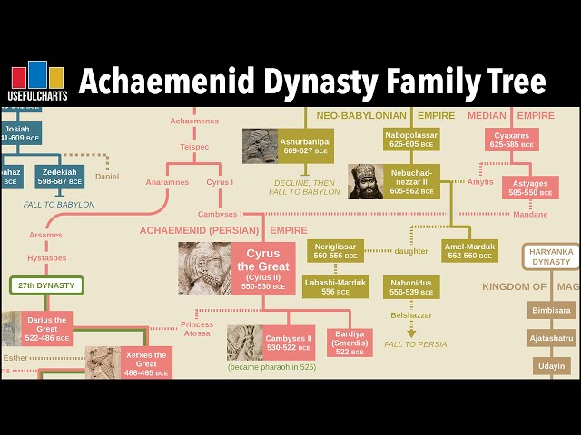 Ancient Persia | Family Tree of the Achaemenid Dynasty and the Parthians