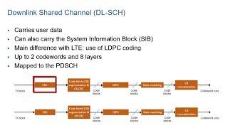 Intermediate: Bandwidth Parts (BWP) - 3G4G