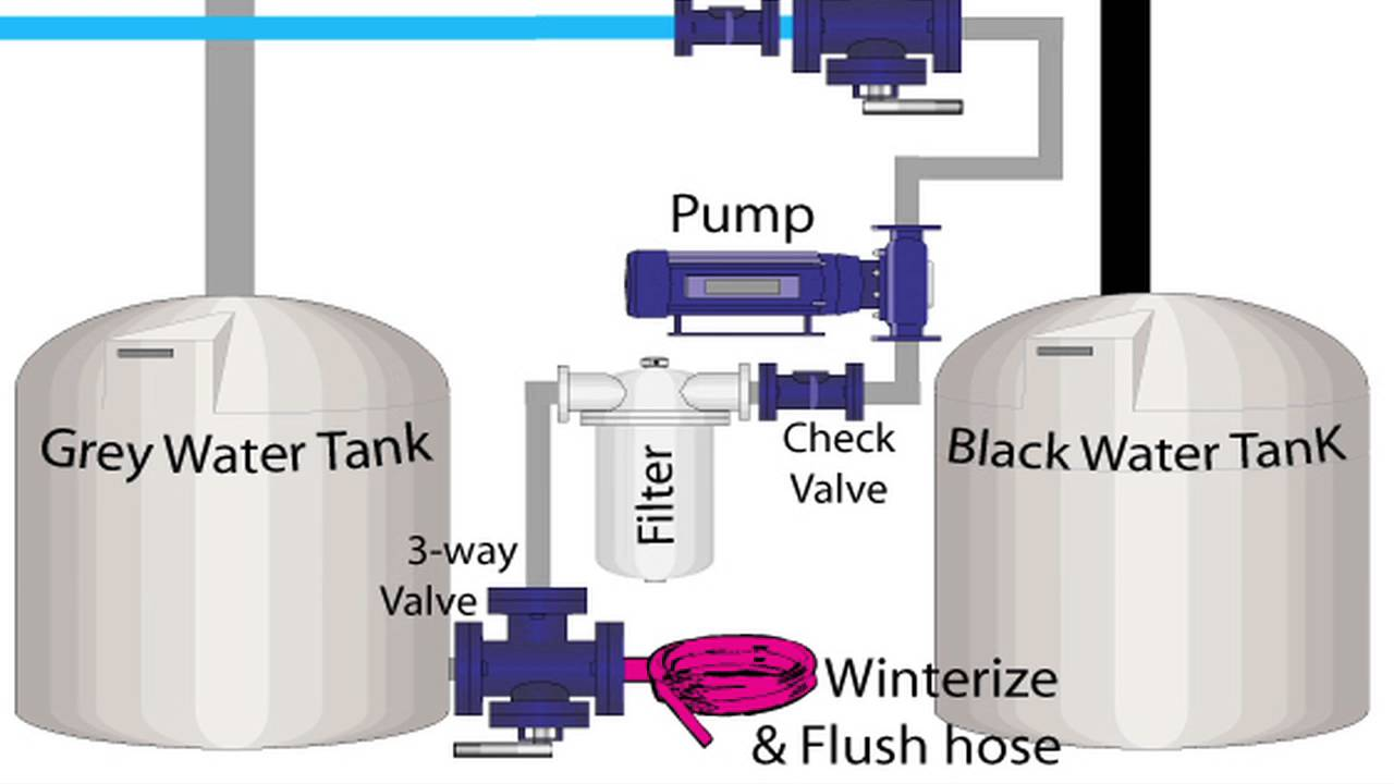 Rv Grey Water System 101 Amp Benefits Of Recycling Kit Youtube