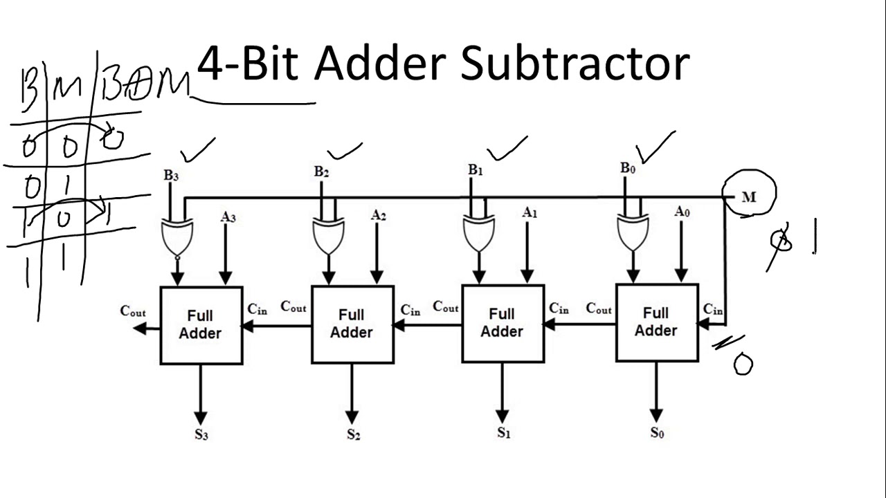 16a 4-bit binary adder/subtractor   overflow detection   digital logic  design - youtube  youtube