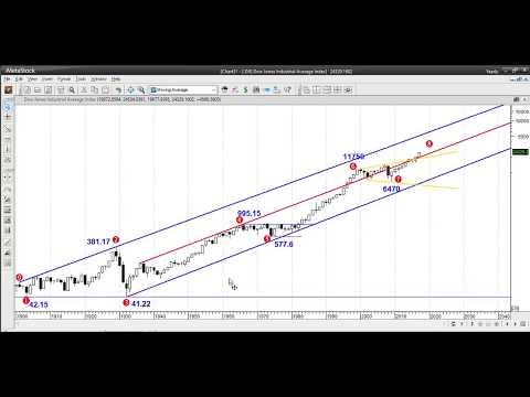 Dow Jones Industrial Average Analysis Bull possibility