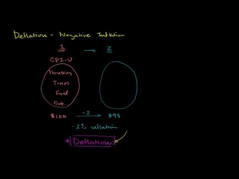 Deflation - Negative inflation