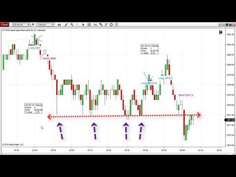 Day trading live emini S&P500 trading – 1 point profit in 10 minutes