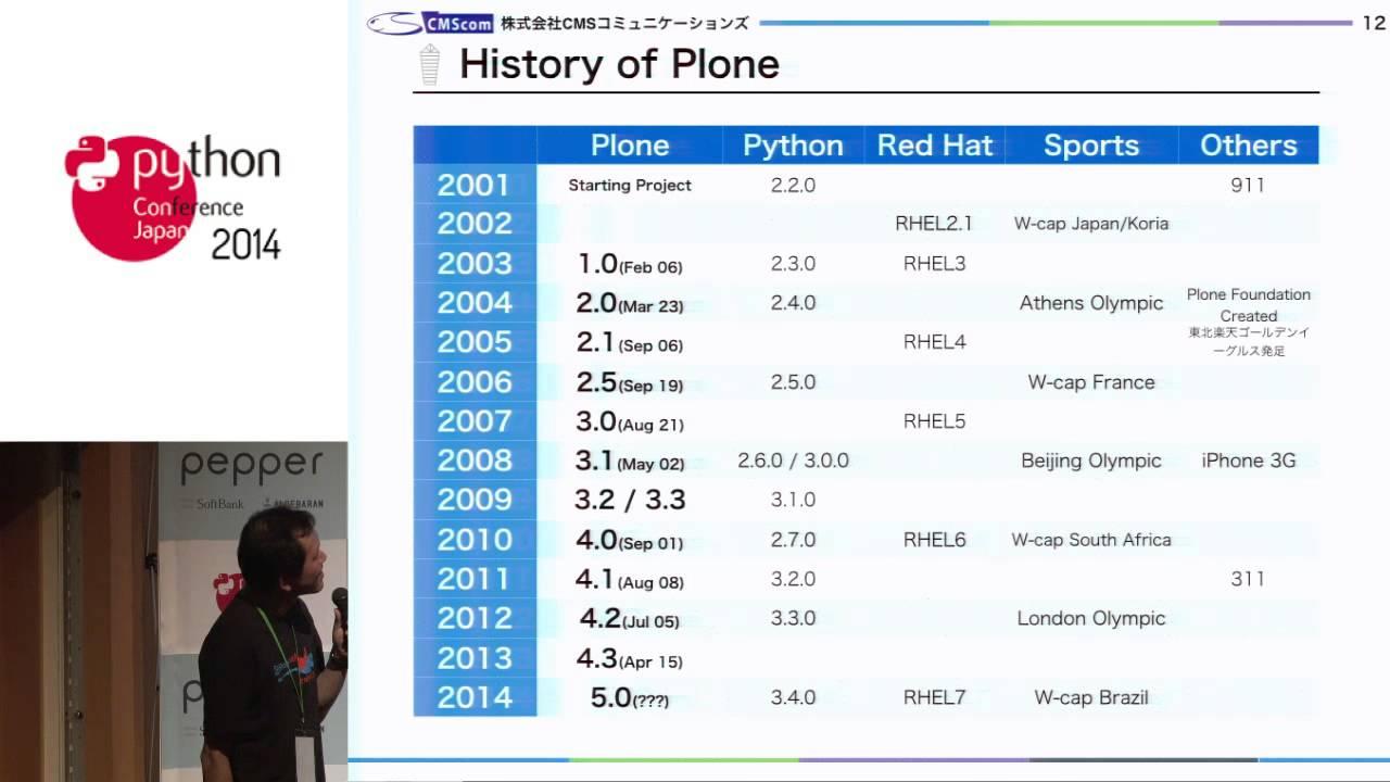 Image from CH05 最新リリースCMSツール Plone 5 のモダンUIとテクノロジーの進化 (ja)