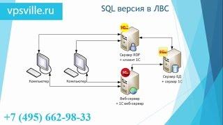 Встановлення та налаштування MS SQL і перенесення у файловій версії 1С підприємства на сервер БД Частина 2