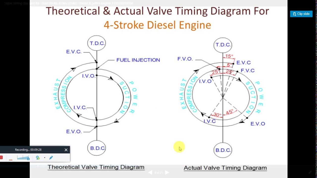 Valve Timing diagram of 4stroke CI Engine - YouTube