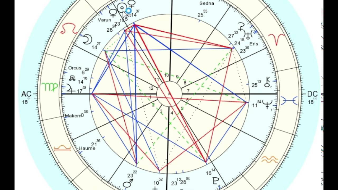 Pluto opposition sun meaning, synastry chart aspect, free astrology interpretations
